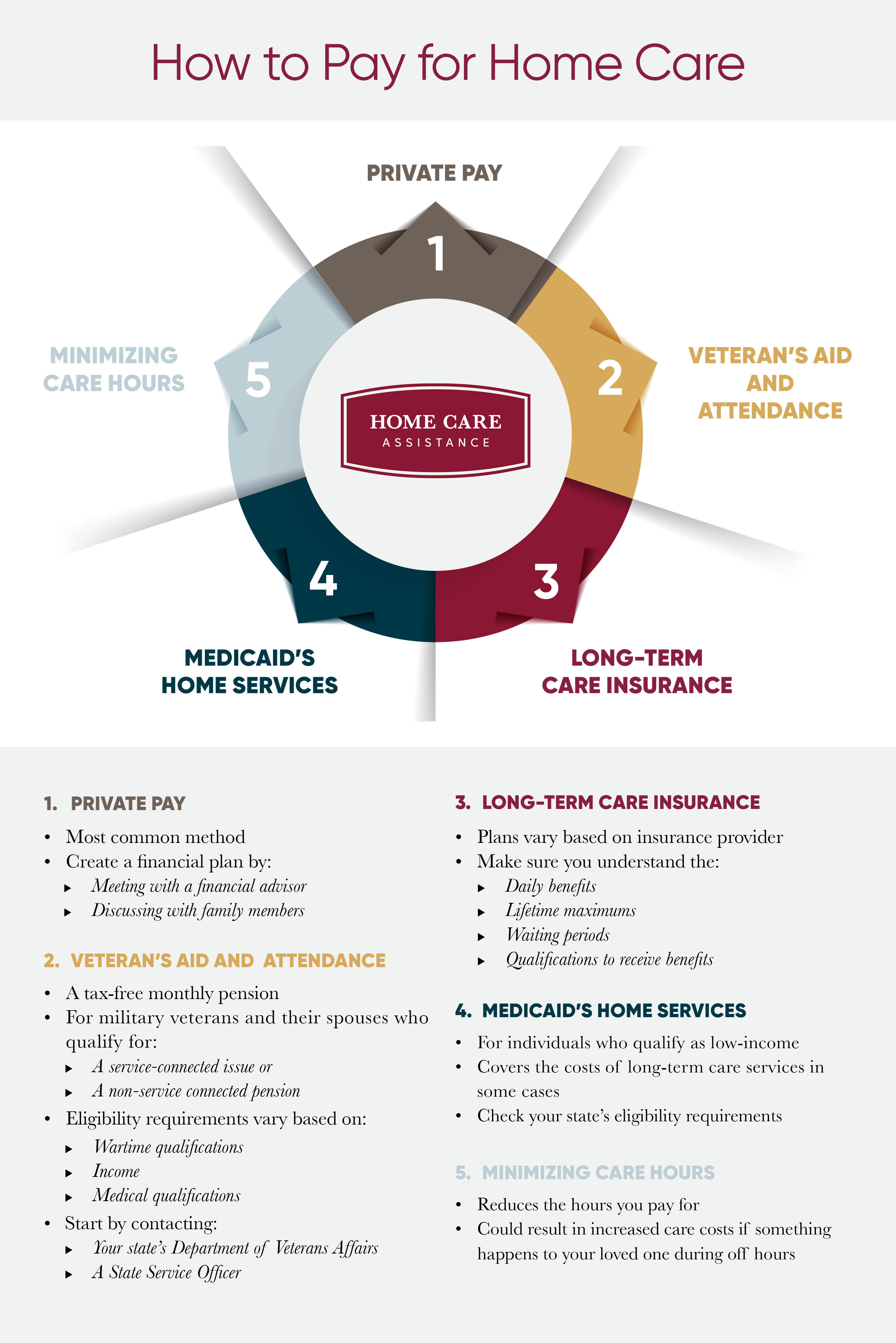 Infographic on how to pay for home care
